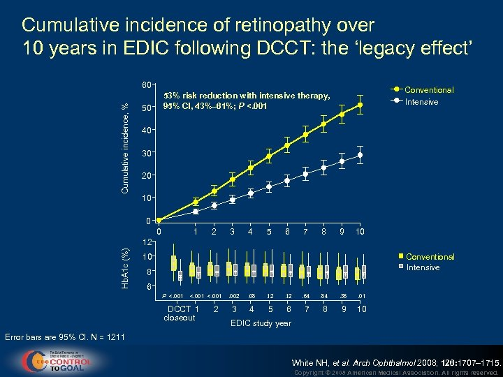 Cumulative incidence of retinopathy over 10 years in EDIC following DCCT: the 'legacy effect'