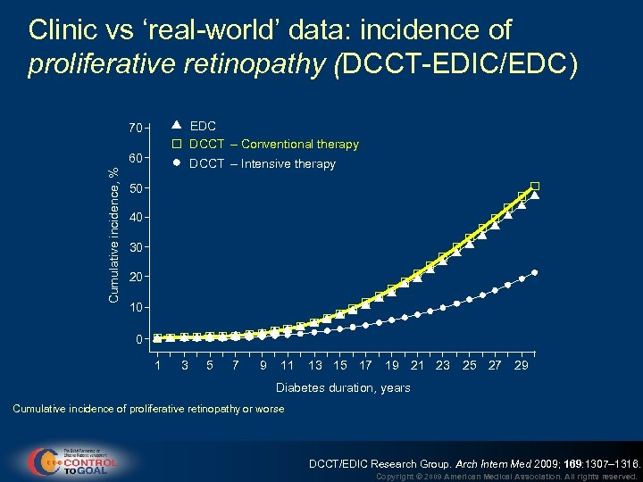 Clinic vs 'real-world' data: incidence of proliferative retinopathy (DCCT-EDIC/EDC) EDC DCCT – Conventional therapy