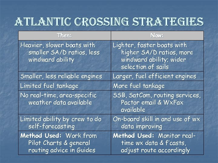 atlantic crossing strategies Then: Now: Heavier, slower boats with smaller SA/D ratios, less windward