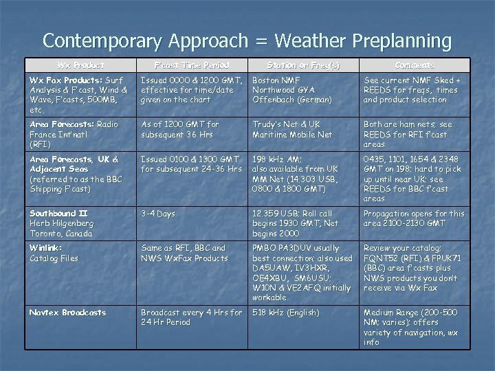 Contemporary Approach = Weather Preplanning Wx Product F'cast Time Period Station or Freq(s) Comments
