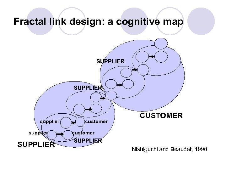 Fractal link design: a cognitive map SUPPLIER supplier SUPPLIER customer CUSTOMER customer SUPPLIER Nishiguchi