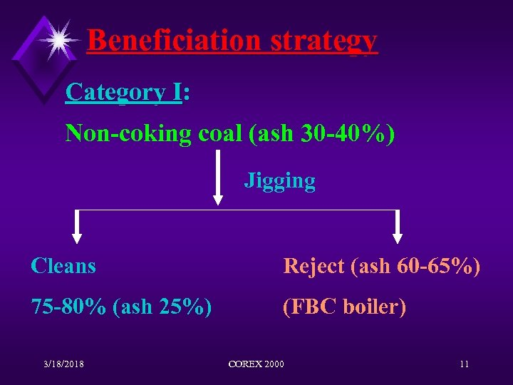 Beneficiation strategy Category I: I Non-coking coal (ash 30 -40%) Jigging Cleans Reject (ash