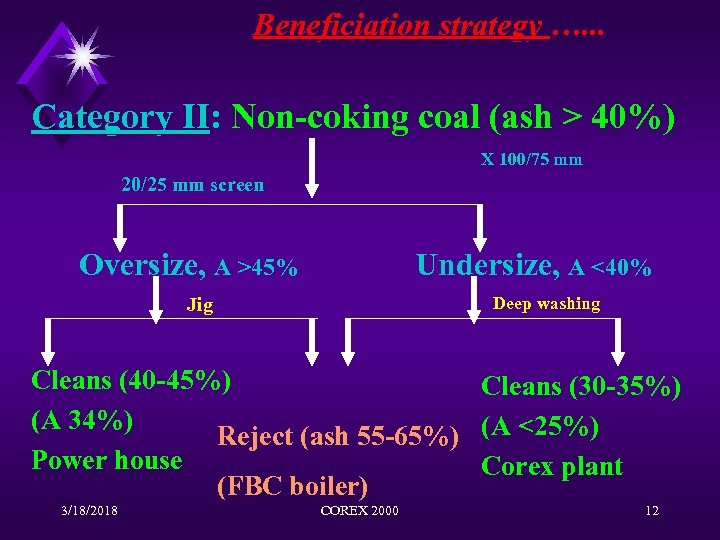 Beneficiation strategy …. . . Category II: Non-coking coal (ash > 40%) II X