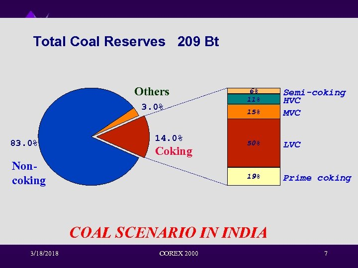 Total Coal Reserves 209 Bt Others 14. 0% Coking Noncoking 15% Semi-coking HVC MVC