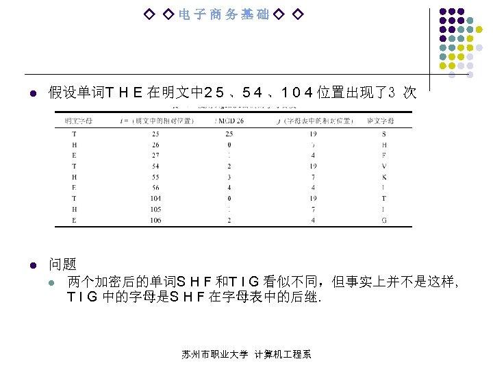 ◇ ◇电子商务基础◇ ◇ l 假设单词T H E 在明文中 2 5 、5 4 、1 0