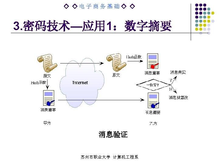 ◇ ◇电子商务基础◇ ◇ 3. 密码技术—应用 1:数字摘要 消息验证 苏州市职业大学 计算机 程系