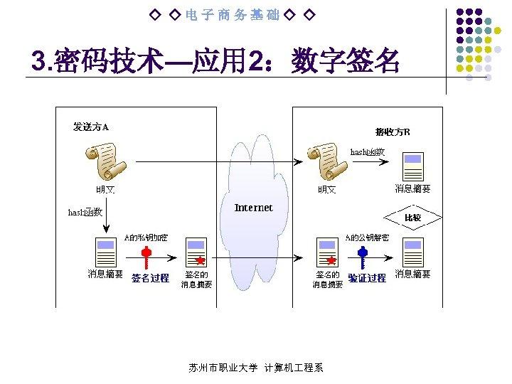 ◇ ◇电子商务基础◇ ◇ 3. 密码技术—应用 2:数字签名 苏州市职业大学 计算机 程系