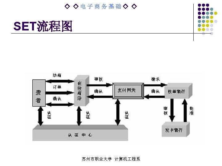 ◇ ◇电子商务基础◇ ◇ SET流程图 苏州市职业大学 计算机 程系