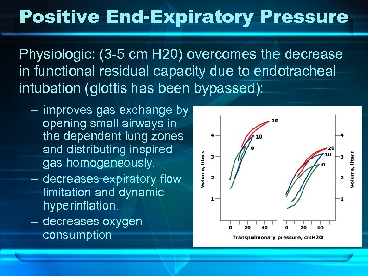 Positive End-Expiratory Pressure Physiologic: (3 -5 cm H 20) overcomes the decrease in functional