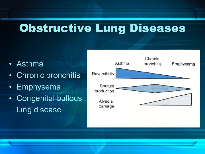 Obstructive Lung Diseases • • Asthma Chronic bronchitis Emphysema Congenital bullous lung disease