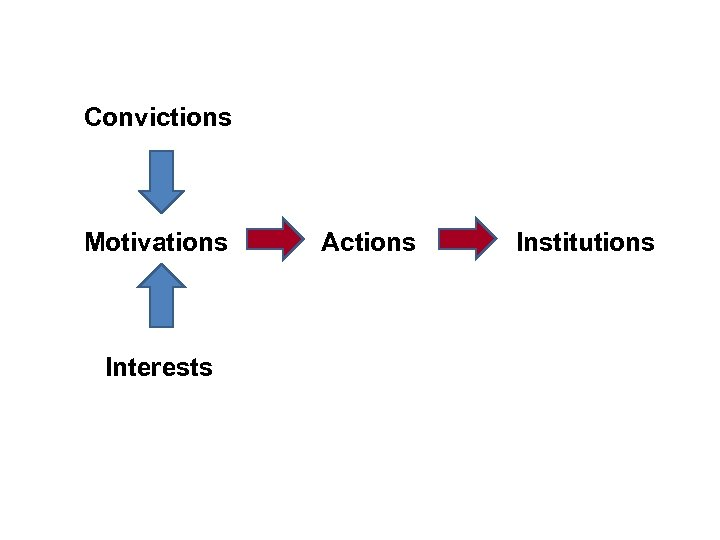 Convictions Motivations Interests Actions Institutions