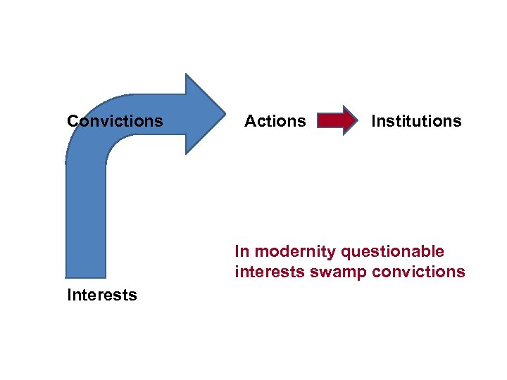 Convictions Actions Institutions In modernity questionable interests swamp convictions Interests