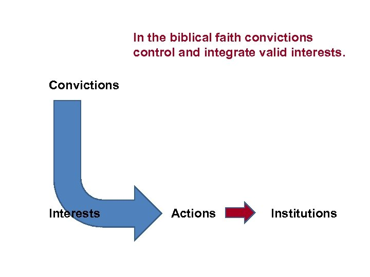 In the biblical faith convictions control and integrate valid interests. Convictions Interests Actions Institutions
