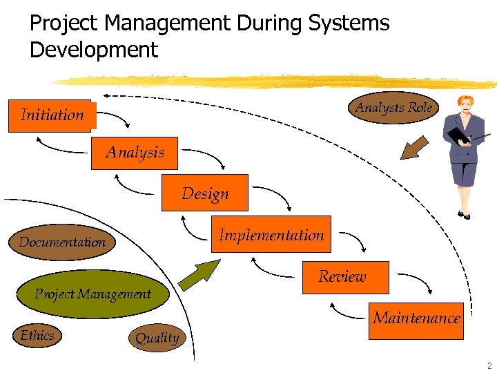 Project Management During Systems Development Analysts Role Initiation Analysis Design Implementation Documentation Project Management
