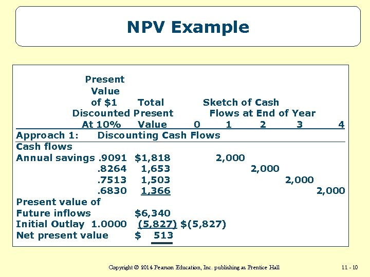 NPV Example Present Value of $1 Total Sketch of Cash Discounted Present Flows at