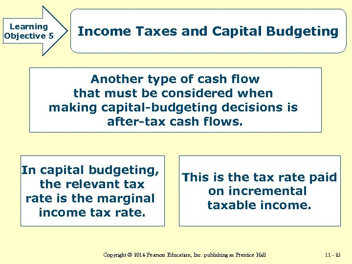 Learning Objective 5 Income Taxes and Capital Budgeting Another type of cash flow that