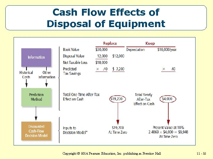 Cash Flow Effects of Disposal of Equipment Copyright © 2014 Pearson Education, Accounting 13/e,