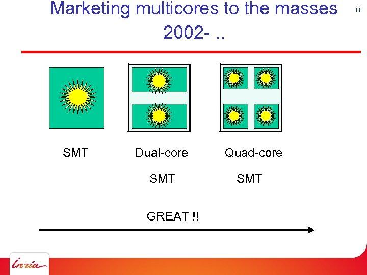 Marketing multicores to the masses 2002 -. . SMT Dual-core SMT GREAT !! Quad-core