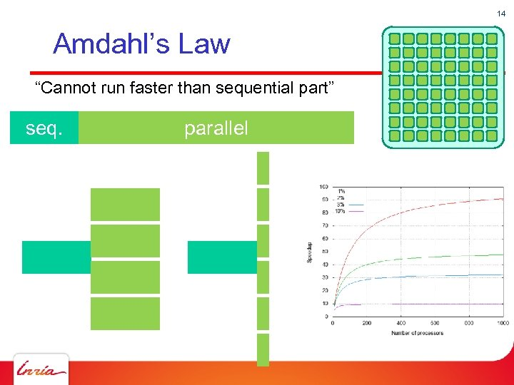 """14 Amdahl's Law """"Cannot run faster than sequential part"""" seq. parallel"""
