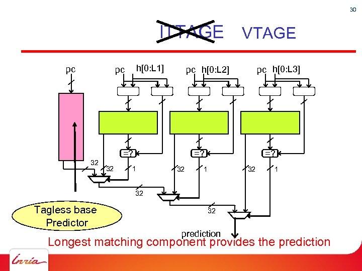 30 ITTAGE VTAGE pc h[0: L 1] pc =? 32 32 pc h[0: L
