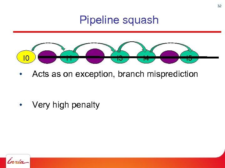 32 Pipeline squash I 0 I 1 I 3 I 4 I 5 •