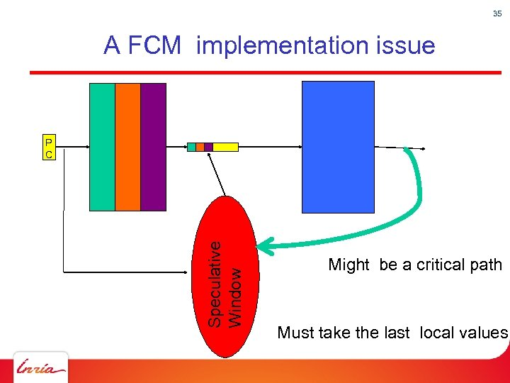 35 A FCM implementation issue Speculative Window P C Might be a critical path