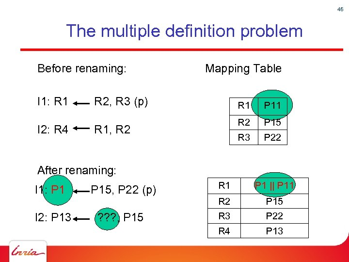 46 The multiple definition problem Before renaming: Mapping Table I 1: R 1 R