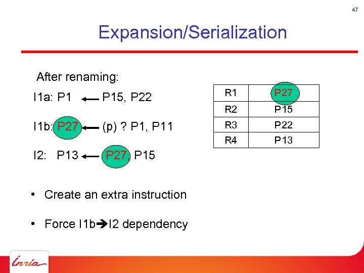47 Expansion/Serialization After renaming: I 1 a: P 1 P 15, P 22 R
