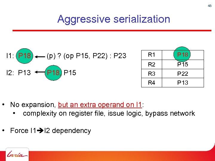 48 Aggressive serialization P 18 P 15 R 3 P 22 R 4 I