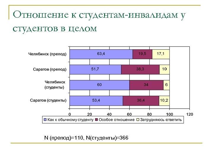 Отношение к студентам-инвалидам у студентов в целом N (препод)=110, N(студенты)=366