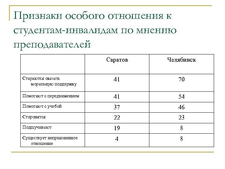 Признаки особого отношения к студентам-инвалидам по мнению преподавателей Саратов Челябинск Стараются оказать моральную поддержку