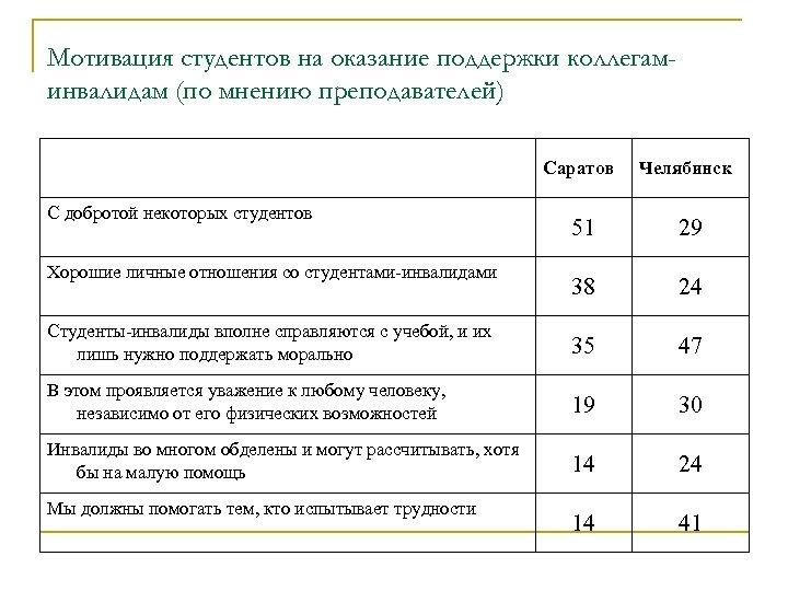 Мотивация студентов на оказание поддержки коллегаминвалидам (по мнению преподавателей) Саратов Челябинск 51 29 38