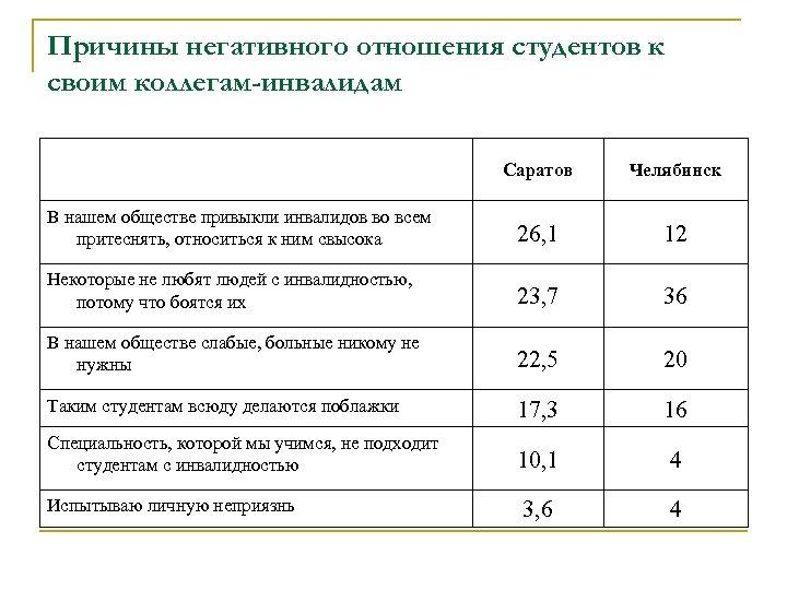 Причины негативного отношения студентов к своим коллегам-инвалидам Саратов Челябинск В нашем обществе привыкли инвалидов