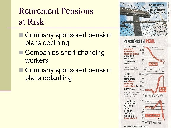 Retirement Pensions at Risk n Company sponsored pension plans declining n Companies short-changing workers