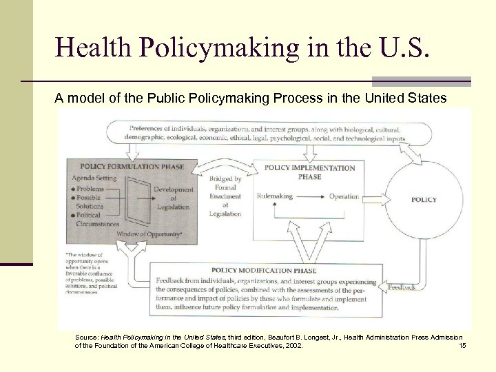 Health Policymaking in the U. S. A model of the Public Policymaking Process in