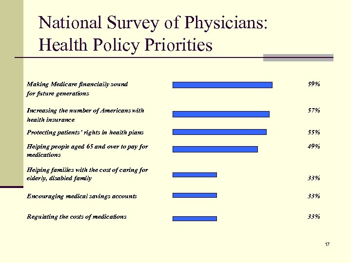 National Survey of Physicians: Health Policy Priorities Making Medicare financially sound for future generations