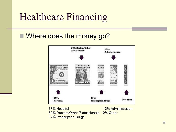 Healthcare Financing n Where does the money go? 37% Hospital 30% Doctors/Other Professionals 12%