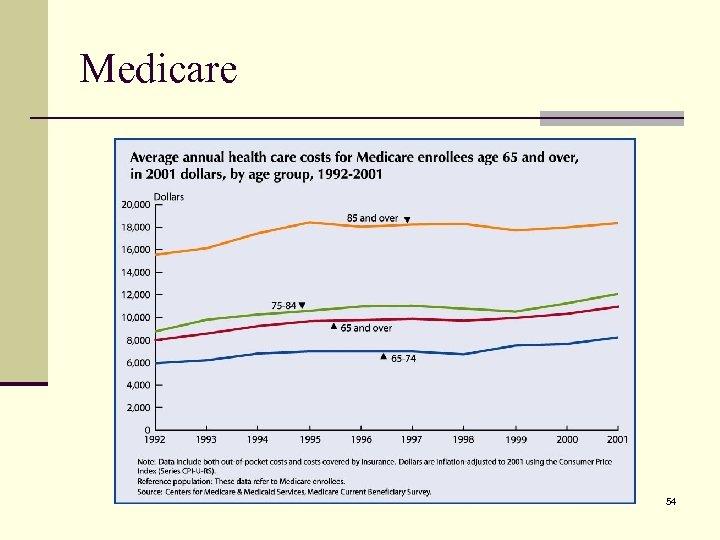 Medicare 54