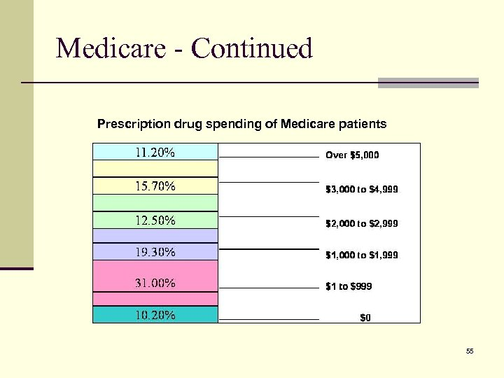 Medicare - Continued Prescription drug spending of Medicare patients 55