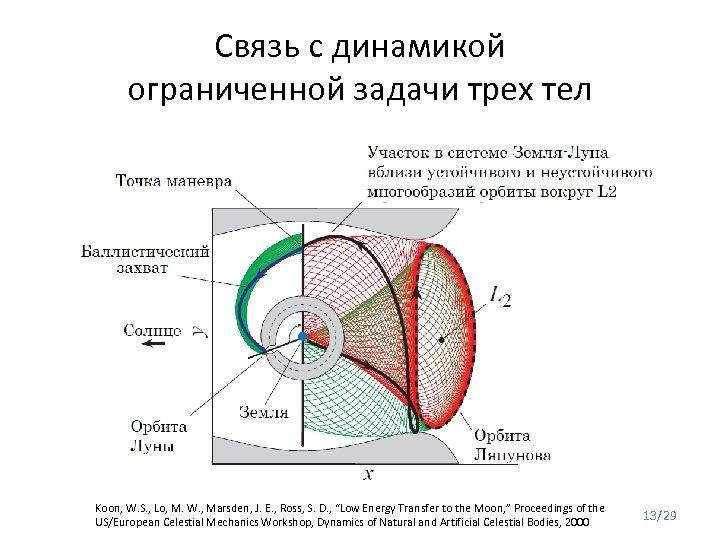 Связь с динамикой ограниченной задачи трех тел Koon, W. S. , Lo, M. W.