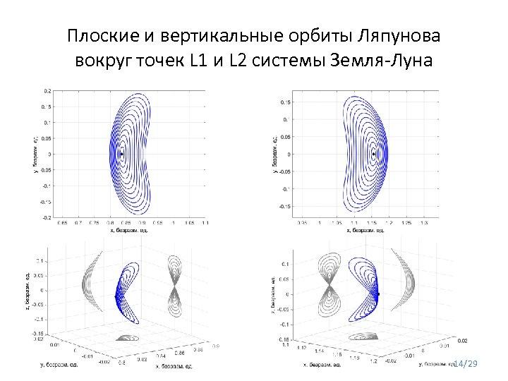 Плоские и вертикальные орбиты Ляпунова вокруг точек L 1 и L 2 системы Земля-Луна