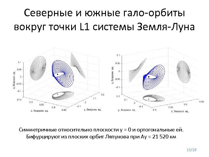 Северные и южные гало-орбиты вокруг точки L 1 системы Земля-Луна Симметричные относительно плоскости y
