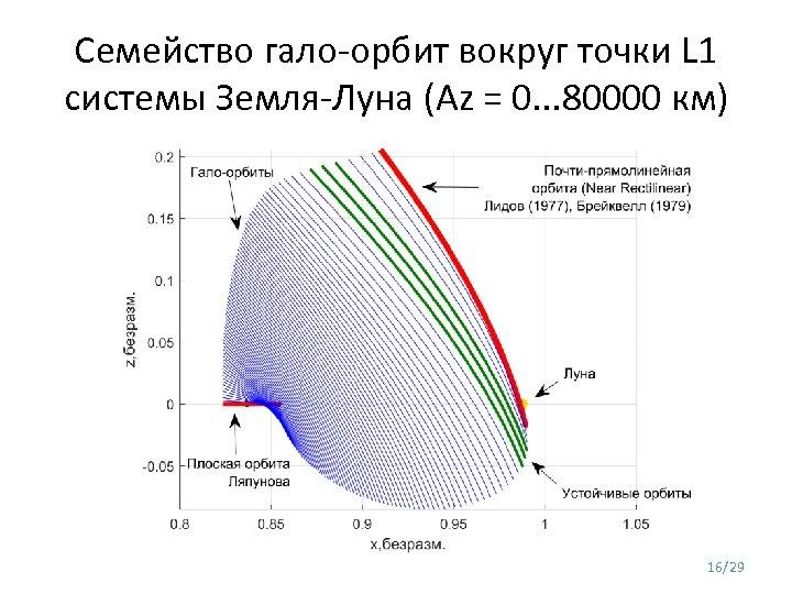 Семейство гало-орбит вокруг точки L 1 системы Земля-Луна (Az = 0. . . 80000
