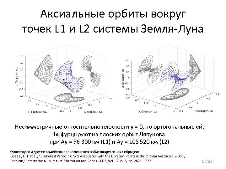 Аксиальные орбиты вокруг точек L 1 и L 2 системы Земля-Луна Несимметричные относительно плоскости