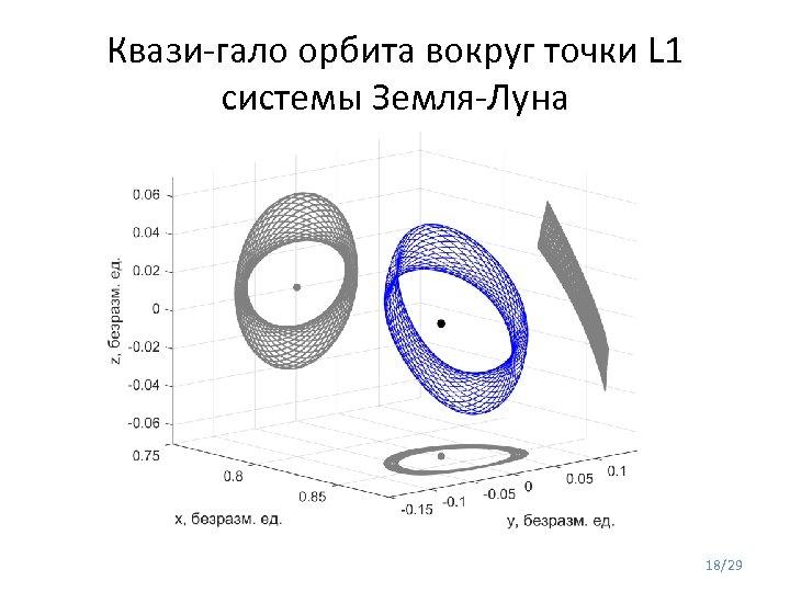Квази-гало орбита вокруг точки L 1 системы Земля-Луна 18/29