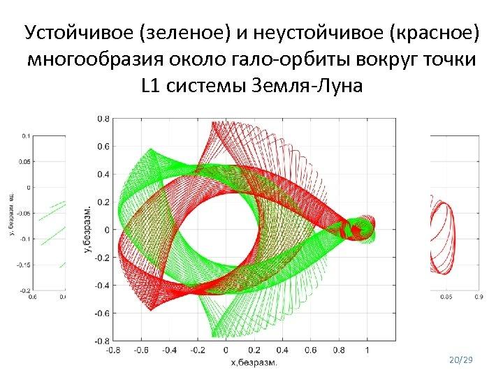 Устойчивое (зеленое) и неустойчивое (красное) многообразия около гало-орбиты вокруг точки L 1 системы Земля-Луна