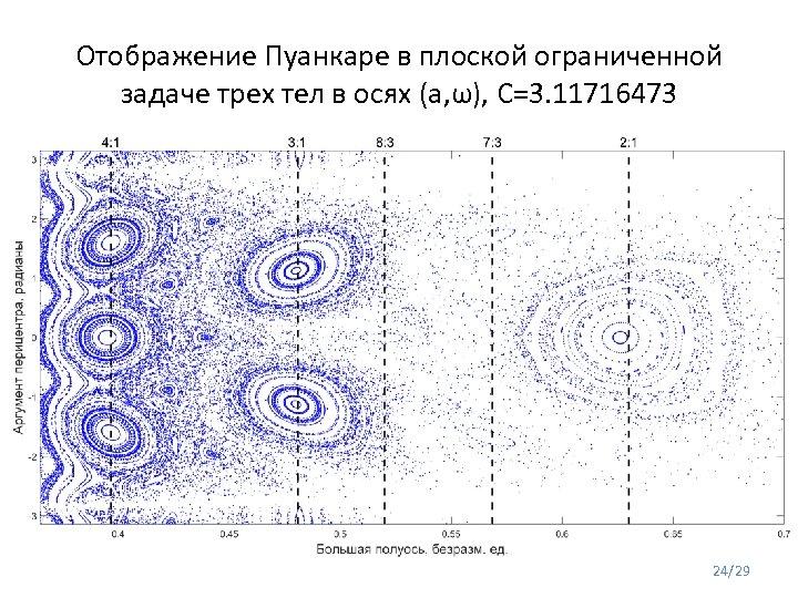 Отображение Пуанкаре в плоской ограниченной задаче трех тел в осях (a, ω), C=3. 11716473