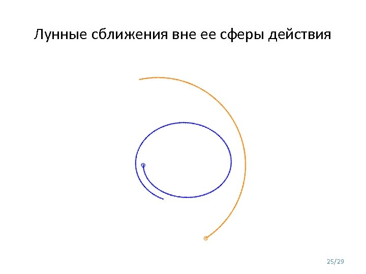 Лунные сближения вне ее сферы действия 25/29