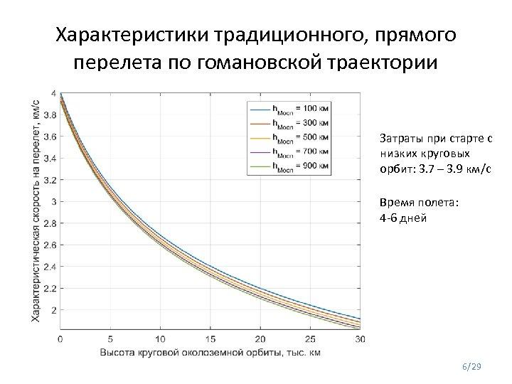 Характеристики традиционного, прямого перелета по гомановской траектории Затраты при старте с низких круговых орбит: