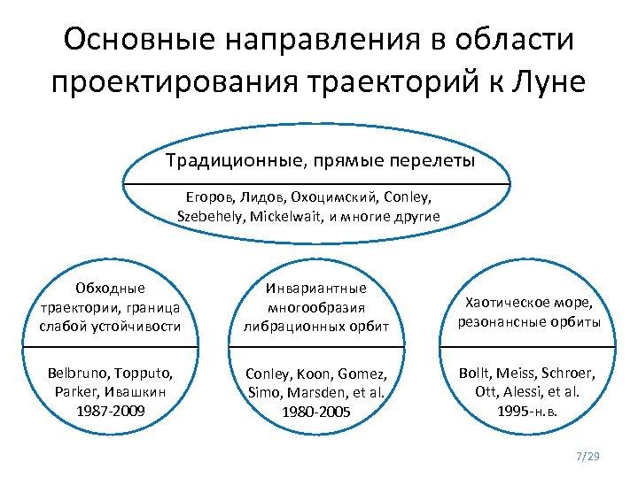 Основные направления в области проектирования траекторий к Луне Традиционные, прямые перелеты Егоров, Лидов, Охоцимский,